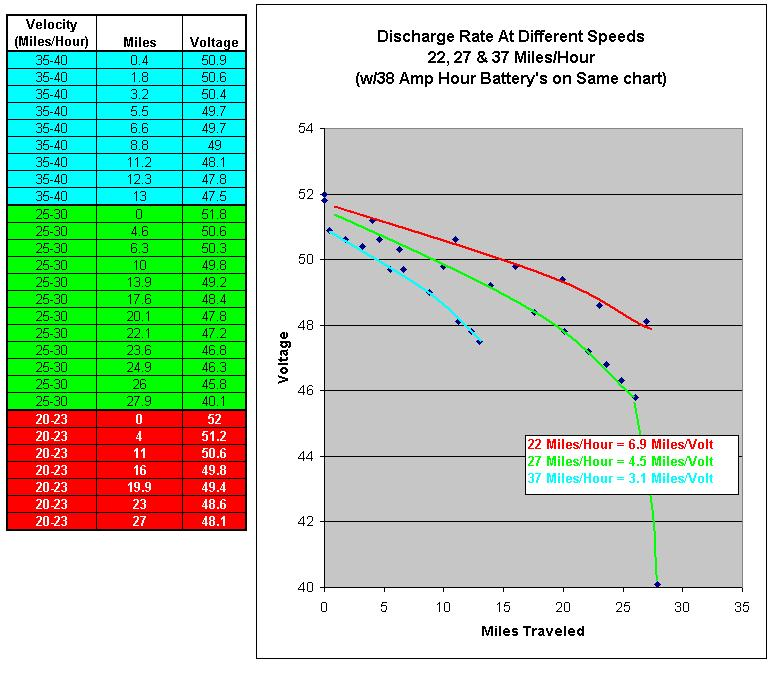 Battery Amp Hour Chart : Schultz engineering electric motorcycle test data
